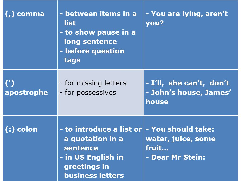 21 (,) comma - between items in a list - to show pause in a long sentence - before question tags - You are lying, arent you? () apostrophe - for missi