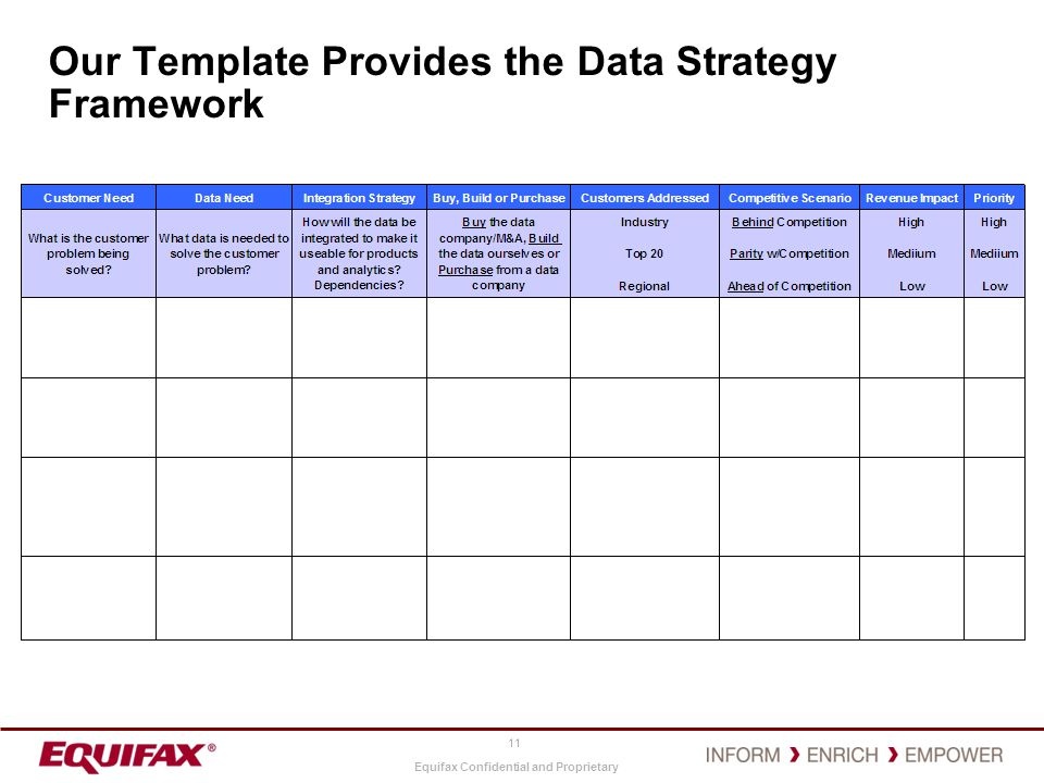 Equifax Confidential and Proprietary Our Template Provides the Data Strategy Framework 11