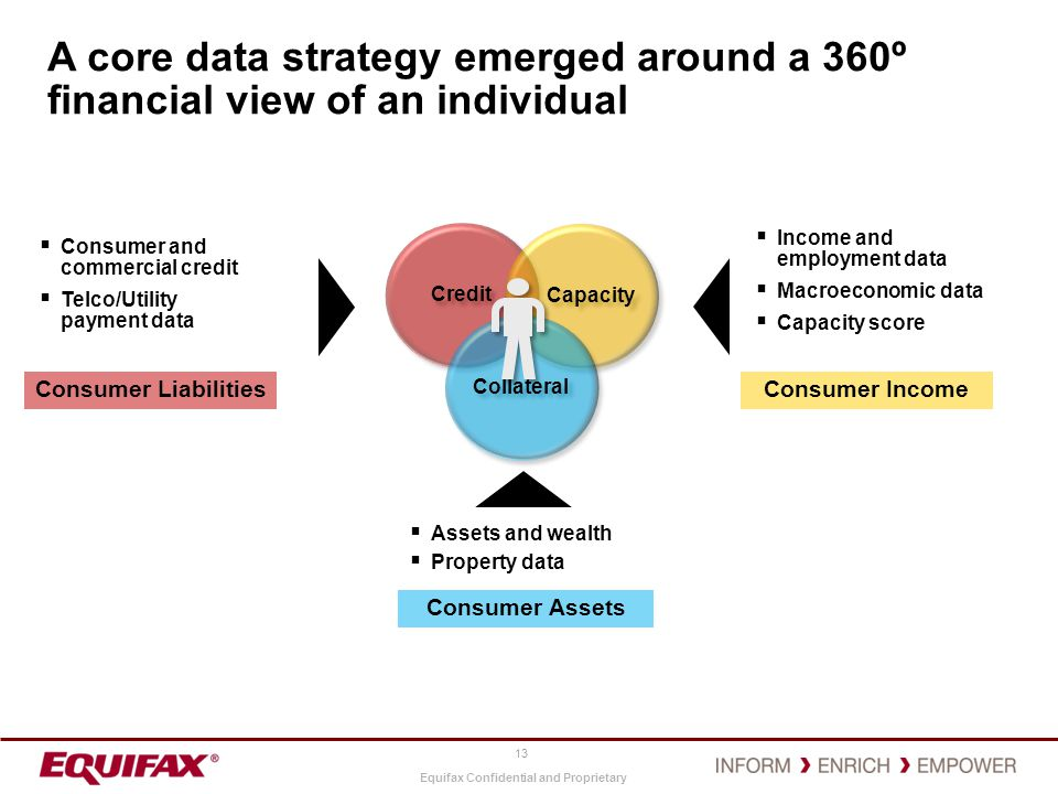 Equifax Confidential and Proprietary 13 Consumer Liabilities Consumer Income Consumer Assets Consumer and commercial credit Telco/Utility payment data