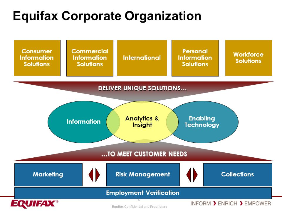 Equifax Confidential and Proprietary Data Assessment of Each Business Unit 26