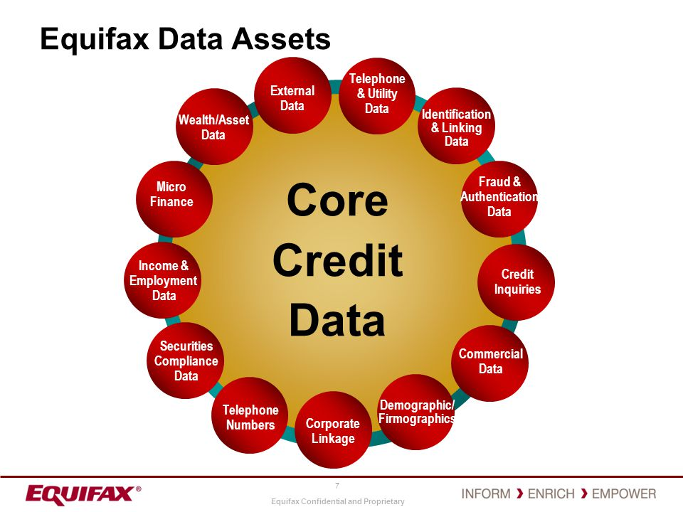 Equifax Confidential and Proprietary Why Data Strategy.