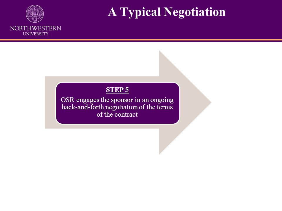 A Typical Negotiation STEP 5 OSR engages the sponsor in an ongoing back-and-forth negotiation of the terms of the contract receives