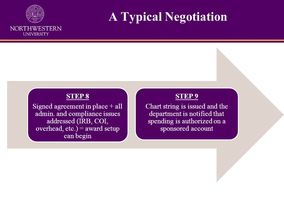 A Typical Negotiation STEP 8 Signed agreement in place + all admin.