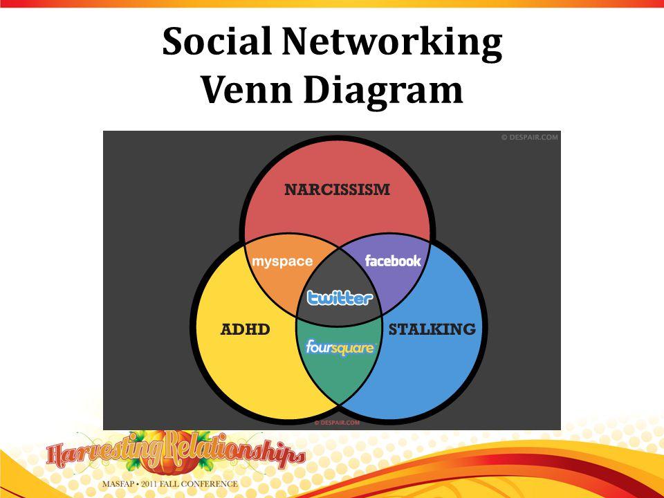 Social Networking Venn Diagram