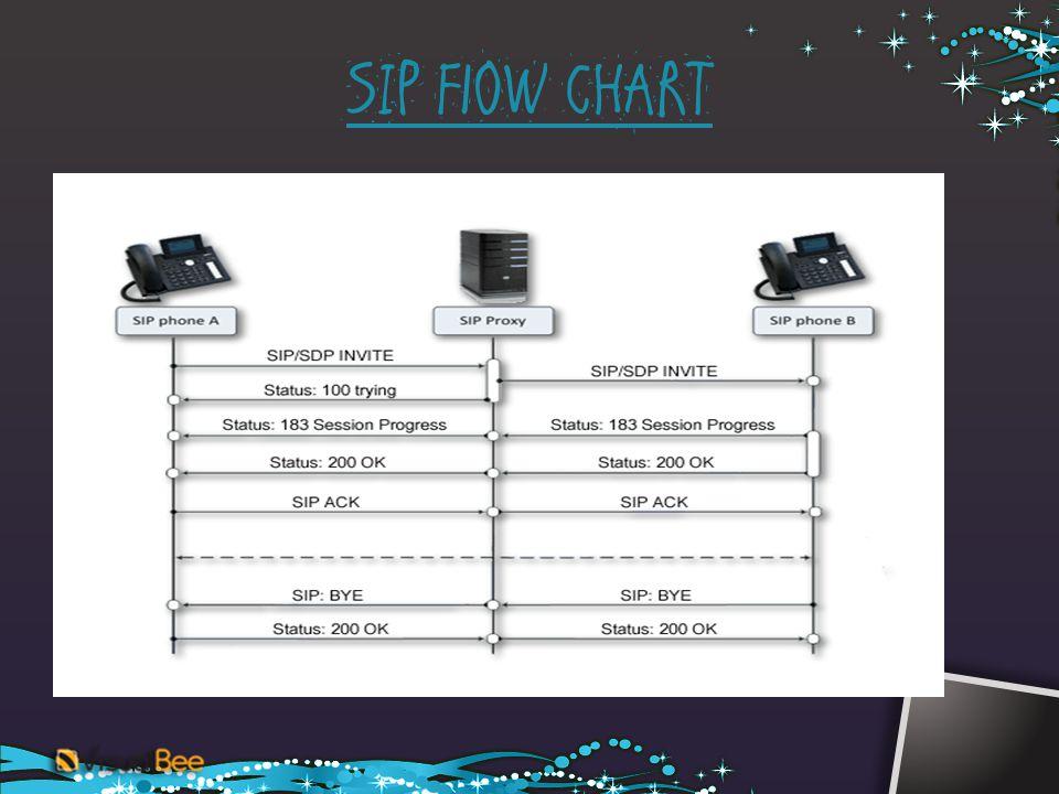 SIP FlOW CHART