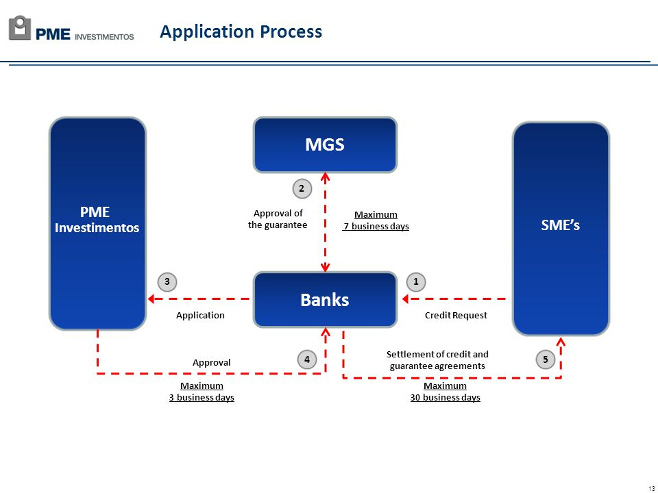 13 Application Process Banks MGS PME Investimentos Credit RequestApplication Approval Maximum 3 business days Approval of the guarantee Maximum 7 business days SMEs Settlement of credit and guarantee agreements Maximum 30 business days 2 1 54 3