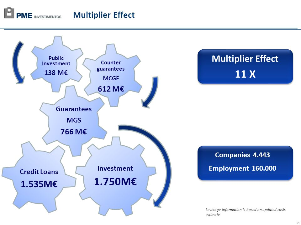 21 Multiplier Effect Investment 1.750M Credit Loans 1.535M Public Investment 138 M Counter guarantees MCGF 612 M Guarantees MGS 766 M Companies 4.443 Employment 160.000 Companies 4.443 Employment 160.000 Multiplier Effect 11 X Multiplier Effect 11 X Leverage information is based on updated costs estimate.