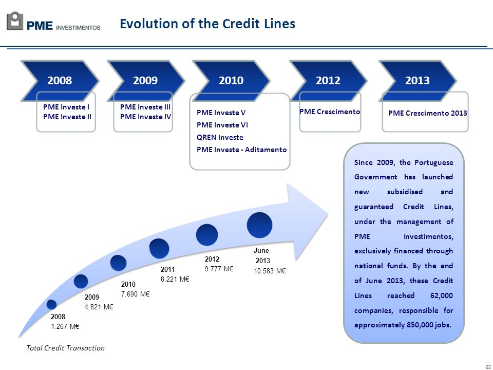 22 Total Credit Transaction Since 2009, the Portuguese Government has launched new subsidised and guaranteed Credit Lines, under the management of PME Investimentos, exclusively financed through national funds.
