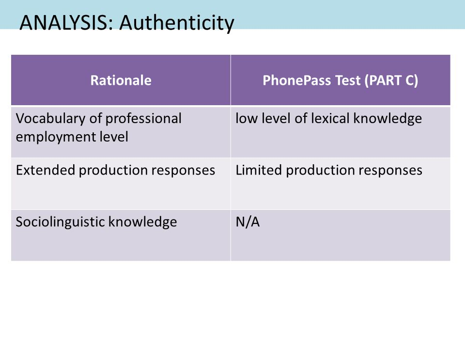 ANALYSIS: Authenticity RationalePhonePass Test (PART C) Vocabulary of professional employment level low level of lexical knowledge Extended production responsesLimited production responses Sociolinguistic knowledgeN/A