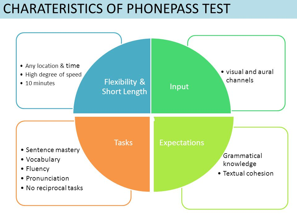 CHARATERISTICS OF PHONEPASS TEST Grammatical knowledge Textual cohesion Sentence mastery Vocabulary Fluency Pronunciation No reciprocal tasks visual and aural channels Any location & time High degree of speed 10 minutes Flexibility & Short Length Input Expectations Tasks