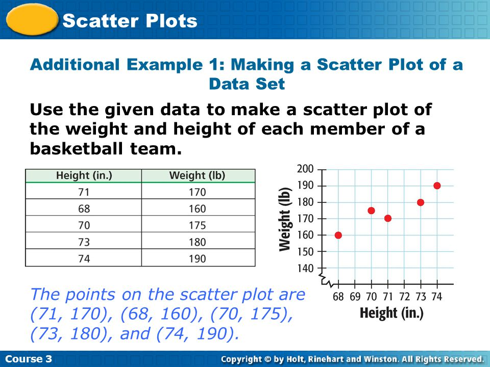 Use the given data to make a scatter plot of the weight and height of each member of a basketball team.
