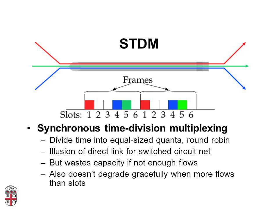 Synchronous time-division multiplexing –Divide time into equal-sized quanta, round robin –Illusion of direct link for switched circuit net –But wastes