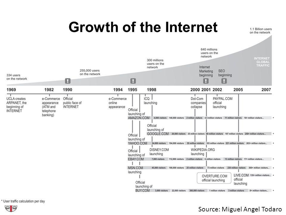 Growth of the Internet Source: Miguel Angel Todaro