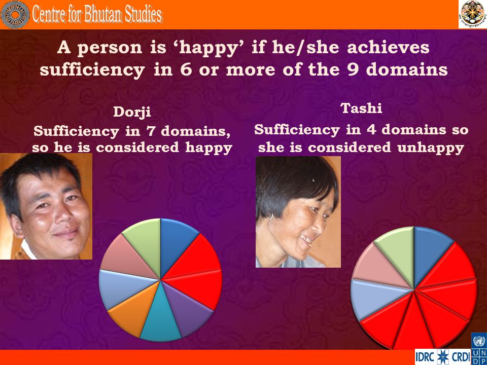 A person is happy if he/she achieves sufficiency in 6 or more of the 9 domains Dorji Sufficiency in 7 domains, so he is considered happy Tashi Suffici