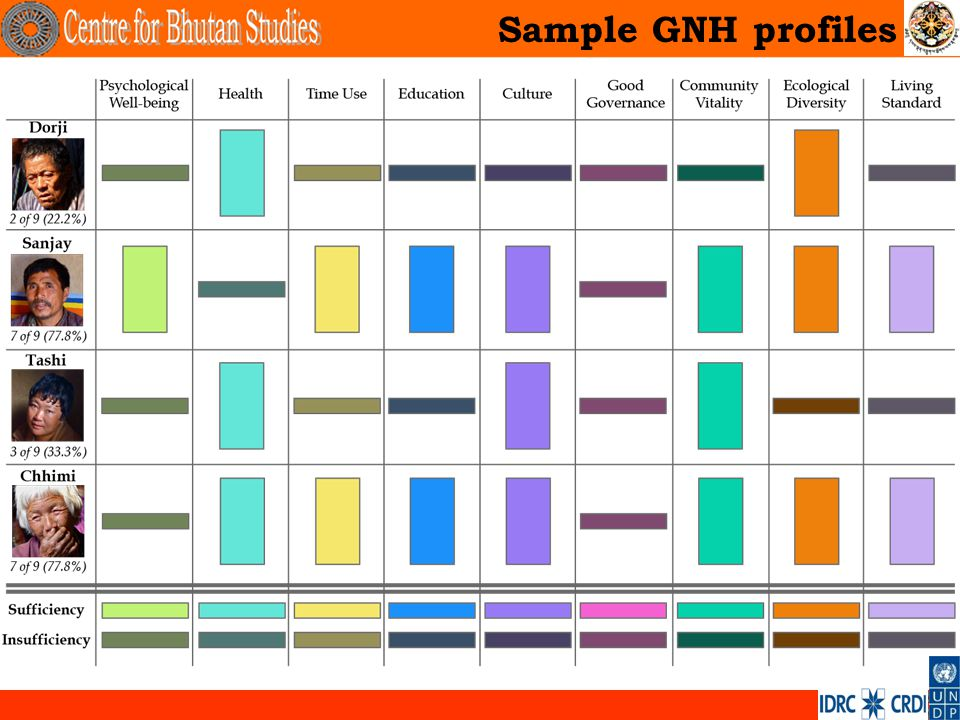 . Sample GNH profiles