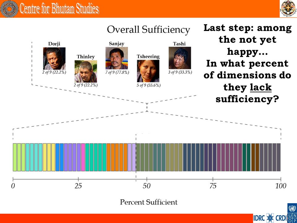 . Last step: among the not yet happy… In what percent of dimensions do they lack sufficiency?
