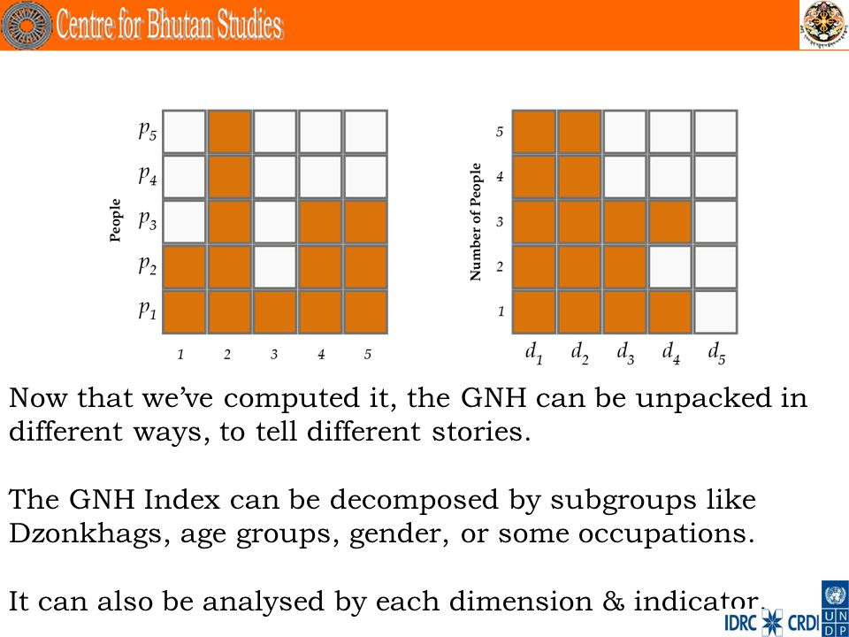 . Now that weve computed it, the GNH can be unpacked in different ways, to tell different stories. The GNH Index can be decomposed by subgroups like D