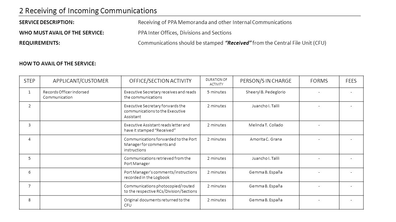 2 Receiving of Incoming Communications SERVICE DESCRIPTION:Receiving of PPA Memoranda and other Internal Communications WHO MUST AVAIL OF THE SERVICE:PPA Inter Offices, Divisions and Sections REQUIREMENTS:Communications should be stamped Received from the Central File Unit (CFU) HOW TO AVAIL OF THE SERVICE: STEPAPPLICANT/CUSTOMEROFFICE/SECTION ACTIVITY DURATION OF ACTIVITY PERSON/S IN CHARGEFORMSFEES 1Records Officer indorsed Communication Executive Secretary receives and reads the communications 5 minutesSheeryl B.