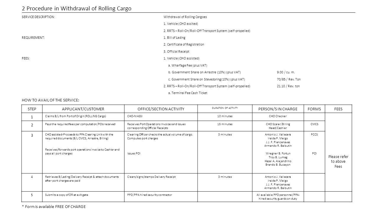 2 Procedure in Withdrawal of Rolling Cargo SERVICE DESCRIPTION:Withdrawal of Rolling Cargoes 1.