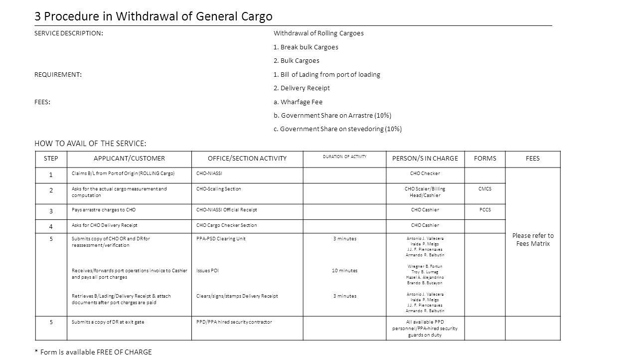 3 Procedure in Withdrawal of General Cargo SERVICE DESCRIPTION:Withdrawal of Rolling Cargoes 1. Break bulk Cargoes 2. Bulk Cargoes REQUIREMENT:1. Bill