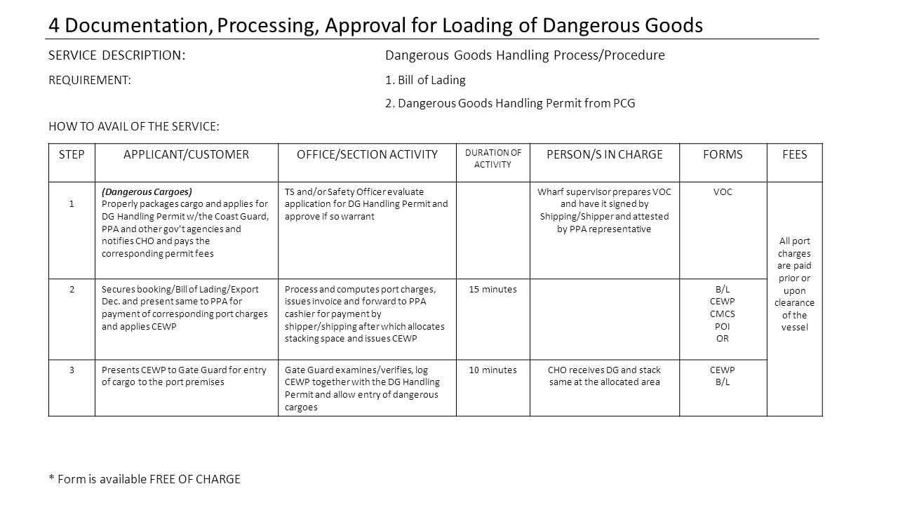 4 Documentation, Processing, Approval for Loading of Dangerous Goods SERVICE DESCRIPTION:Dangerous Goods Handling Process/Procedure REQUIREMENT:1. Bil