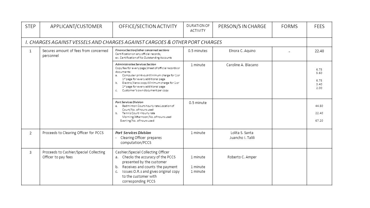 STEPAPPLICANT/CUSTOMEROFFICE/SECTION ACTIVITY DURATION OF ACTIVITY PERSON/S IN CHARGEFORMSFEES I.