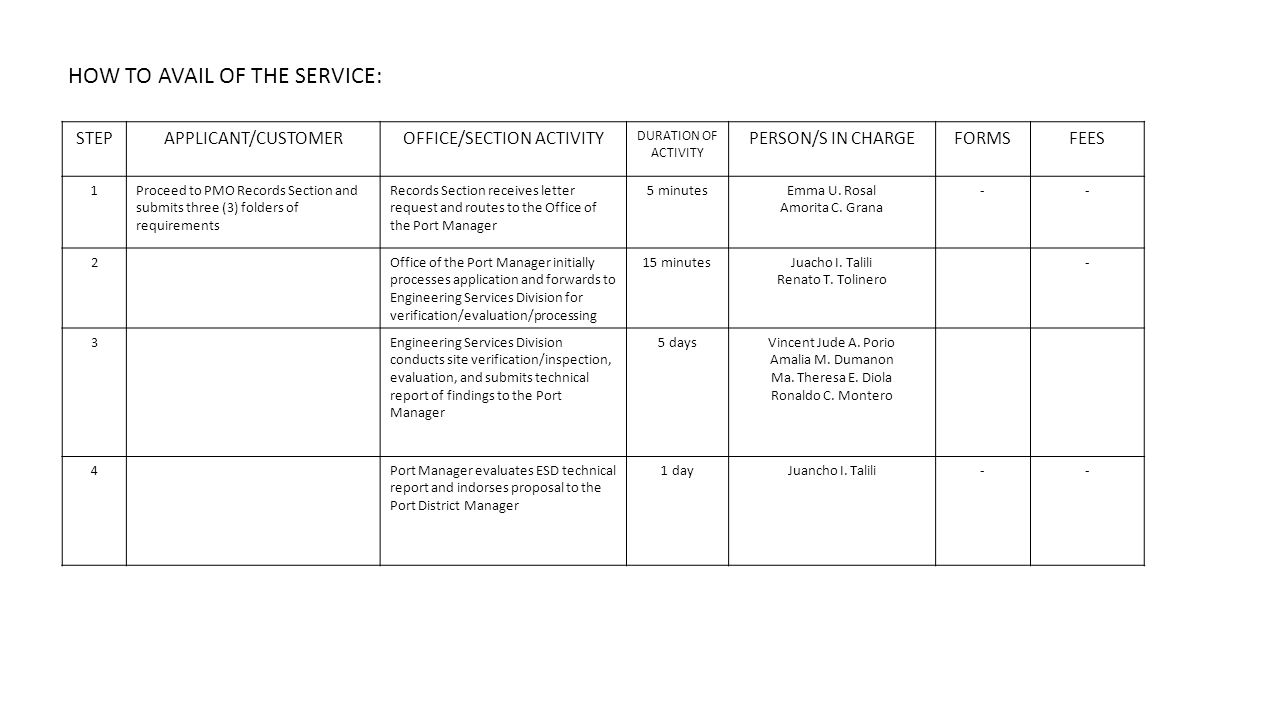 STEPAPPLICANT/CUSTOMEROFFICE/SECTION ACTIVITY DURATION OF ACTIVITY PERSON/S IN CHARGEFORMSFEES 1Proceed to PMO Records Section and submits three (3) folders of requirements Records Section receives letter request and routes to the Office of the Port Manager 5 minutesEmma U.