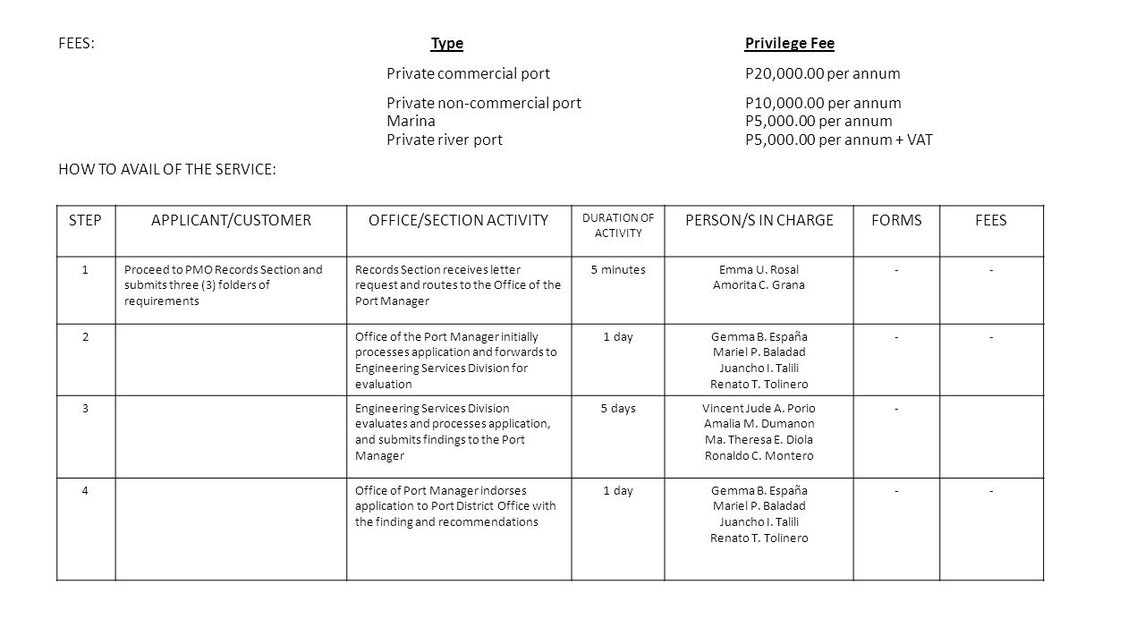 FEES: Type Privilege Fee Private commercial port P20,000.00 per annum Private non-commercial port P10,000.00 per annum MarinaP5,000.00 per annum Private river portP5,000.00 per annum + VAT HOW TO AVAIL OF THE SERVICE: STEPAPPLICANT/CUSTOMEROFFICE/SECTION ACTIVITY DURATION OF ACTIVITY PERSON/S IN CHARGEFORMSFEES 1Proceed to PMO Records Section and submits three (3) folders of requirements Records Section receives letter request and routes to the Office of the Port Manager 5 minutesEmma U.