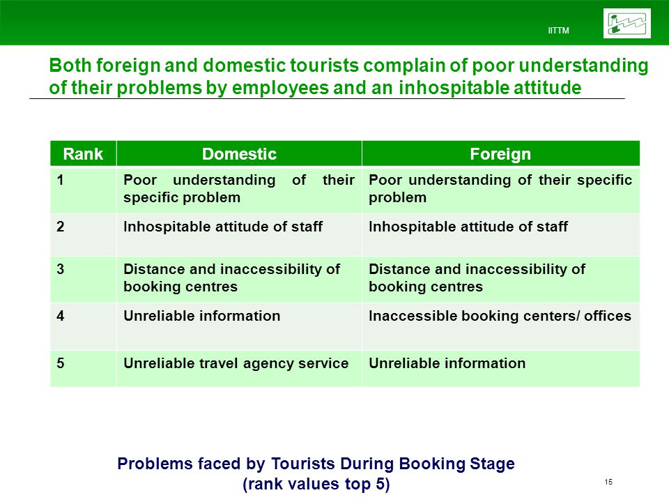 IITTM 15 Both foreign and domestic tourists complain of poor understanding of their problems by employees and an inhospitable attitude RankDomesticForeign 1Poor understanding of their specific problem 2Inhospitable attitude of staff 3Distance and inaccessibility of booking centres 4Unreliable informationInaccessible booking centers/ offices 5Unreliable travel agency serviceUnreliable information Problems faced by Tourists During Booking Stage (rank values top 5)