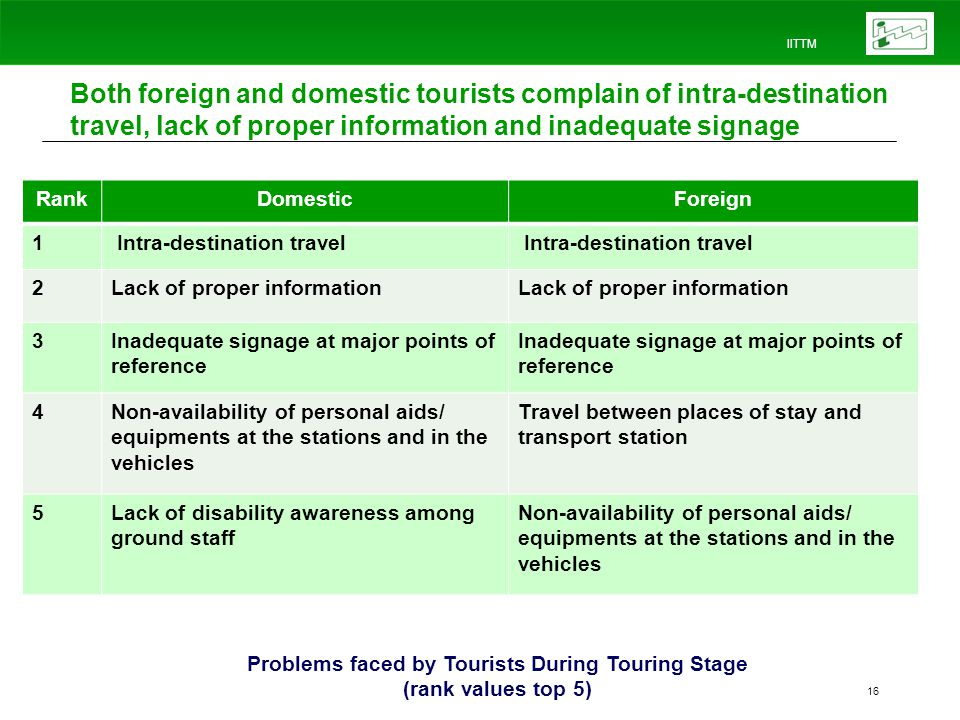 IITTM 16 Both foreign and domestic tourists complain of intra-destination travel, lack of proper information and inadequate signage RankDomesticForeign 1 Intra-destination travel 2Lack of proper information 3Inadequate signage at major points of reference 4Non-availability of personal aids/ equipments at the stations and in the vehicles Travel between places of stay and transport station 5Lack of disability awareness among ground staff Non-availability of personal aids/ equipments at the stations and in the vehicles Problems faced by Tourists During Touring Stage (rank values top 5)
