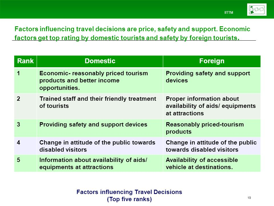 IITTM 19 Factors influencing travel decisions are price, safety and support.