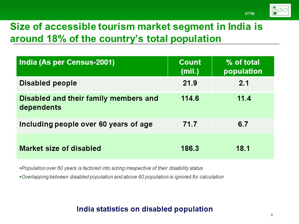 IITTM 6 India (As per Census-2001)Count (mil.) % of total population Disabled people21.9 2.1 Disabled and their family members and dependents 114.6 11.4 Including people over 60 years of age71.76.7 Market size of disabled186.318.1 Population over 60 years is factored into sizing irrespective of their disability status Overlapping between disabled population and above 60 population is ignored for calculation India statistics on disabled population Size of accessible tourism market segment in India is around 18% of the countrys total population