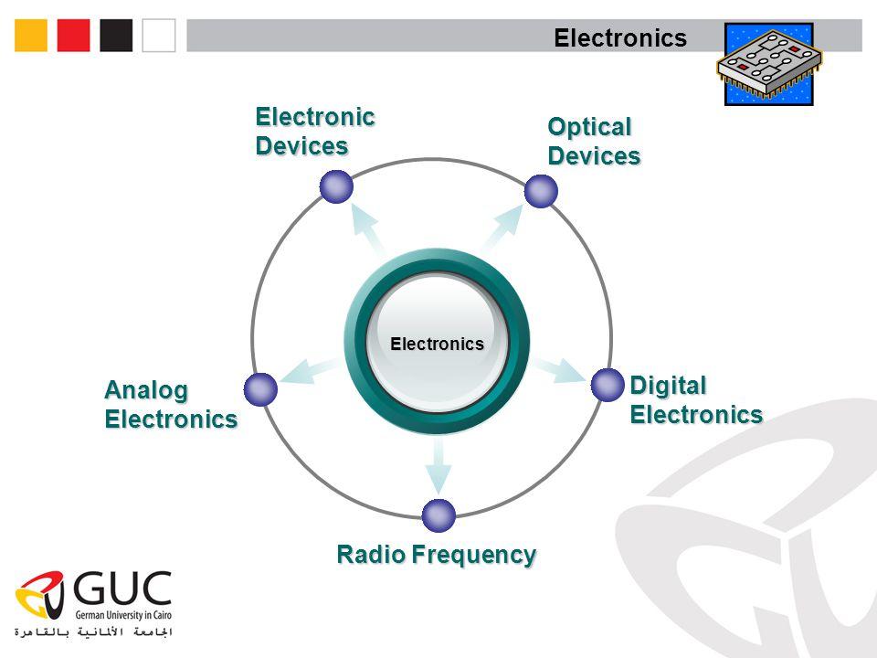 Electronics ElectronicDevices OpticalDevices DigitalElectronics AnalogElectronics Radio Frequency Electronics