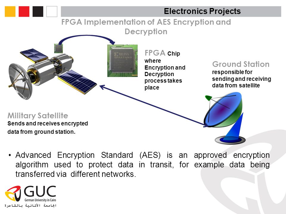 FPGA Implementation of AES Encryption and Decryption Military Satellite Sends and receives encrypted data from ground station. FPGA Chip where Encrypt