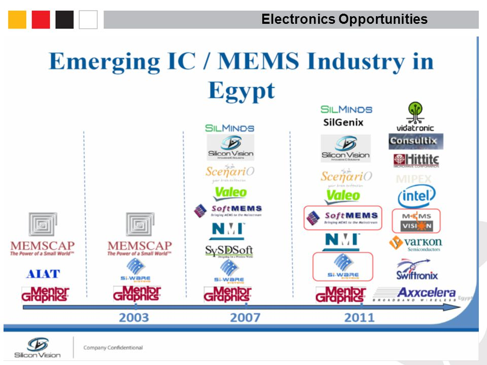 Electronics Opportunities