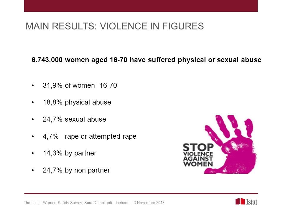 6.743.000 women aged 16-70 have suffered physical or sexual abuse 31,9% of women 16-70 18,8% physical abuse 24,7% sexual abuse 4,7% rape or attempted rape 14,3% by partner 24,7% by non partner The Italian Women Safety Survey, Sara Demofonti – Incheon, 13 November 2013 MAIN RESULTS: VIOLENCE IN FIGURES