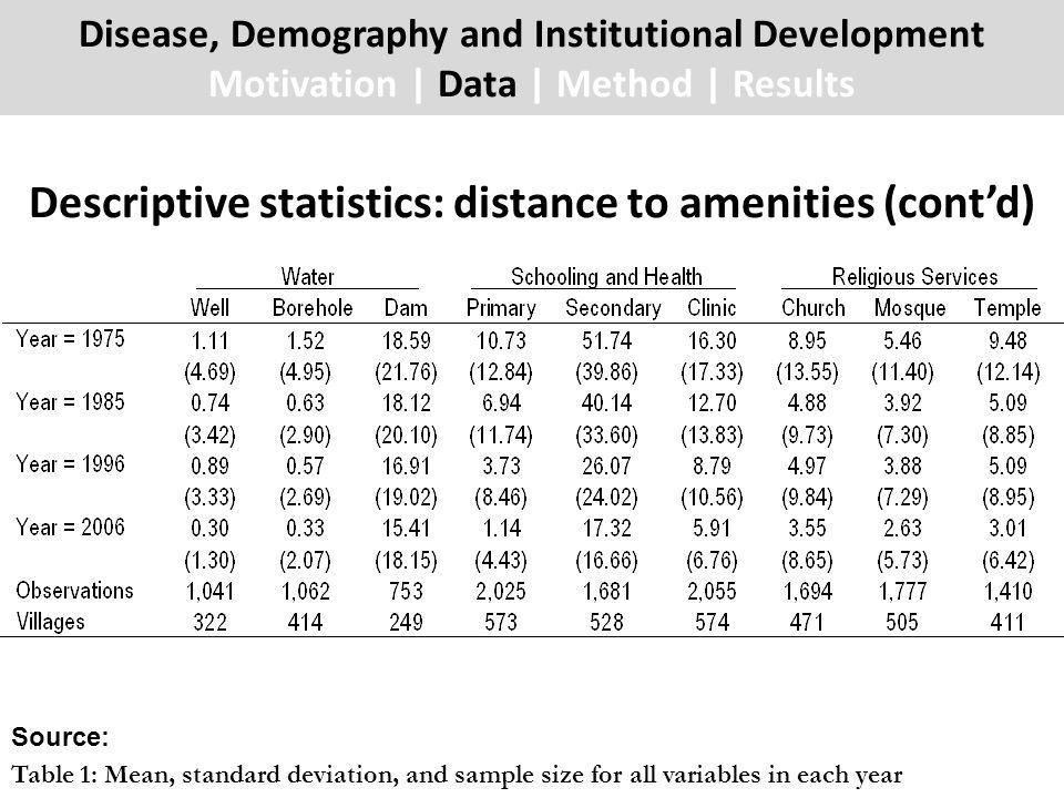 Descriptive statistics: distance to amenities (contd) Disease, Demography and Institutional Development Motivation | Data | Method | Results Source: Table 1: Mean, standard deviation, and sample size for all variables in each year