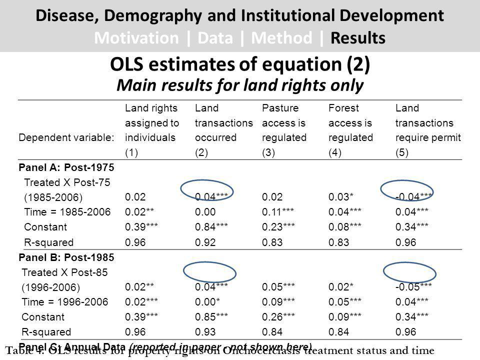 Disease, Demography and Institutional Development Motivation | Data | Method | Results OLS estimates of equation (2) Dependent variable: Land rights assigned to individuals Land transactions occurred Pasture access is regulated Forest access is regulated Land transactions require permit (1)(2)(3)(4)(5) Panel A: Post-1975 Treated X Post-75 (1985-2006)0.020.04***0.020.03*-0.04*** Time = 1985-20060.02**0.000.11***0.04*** Constant0.39***0.84***0.23***0.08***0.34*** R-squared0.960.920.83 0.96 Panel B: Post-1985 Treated X Post-85 (1996-2006)0.02**0.04***0.05***0.02*-0.05*** Time = 1996-20060.02***0.00*0.09***0.05***0.04*** Constant0.39***0.85***0.26***0.09***0.34*** R-squared0.960.930.84 0.96 Panel C: Annual Data (reported in paper - not shown here) Main results for land rights only Table 4: OLS results for property rights on Onchocerciasis treatment status and time