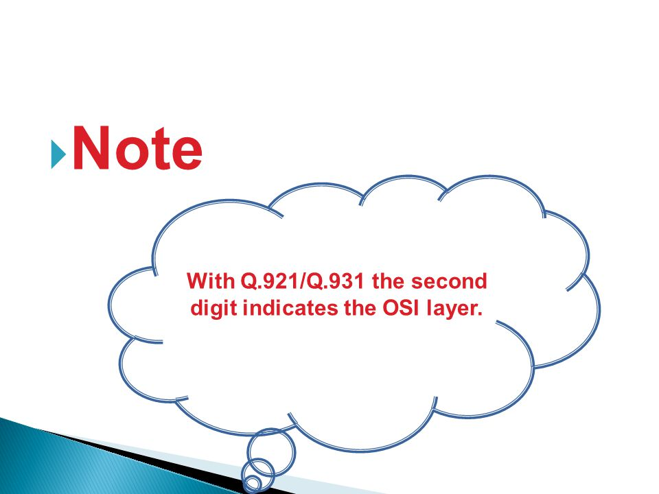 Note With Q.921/Q.931 the second digit indicates the OSI layer.
