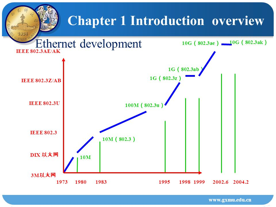 www.gxmu.edu.cn Evolution of network Simple connection Network connectivity Network Interconnection 1960s1970s 1970s1980s 1980S Chapter 1 Introduction overview