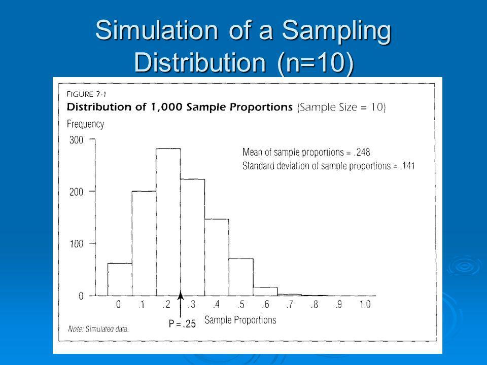 Simulation of a Sampling Distribution (n=10)