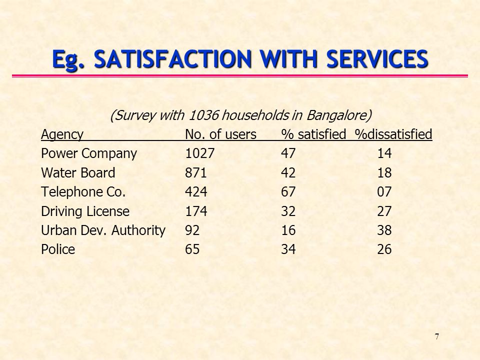 7 Eg. SATISFACTION WITH SERVICES (Survey with 1036 households in Bangalore) AgencyNo. of users% satisfied %dissatisfied Power Company 10274714 Water B