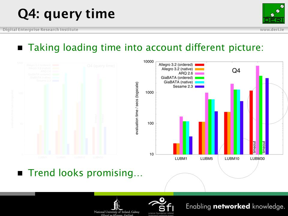Digital Enterprise Research Institute www.deri.ie Q4: query time Taking loading time into account different picture: Trend looks promising… 26