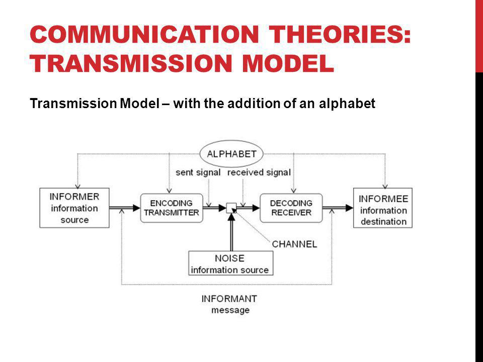 COMMUNICATION THEORIES: TRANSMISSION MODEL Transmission Model – with the addition of an alphabet