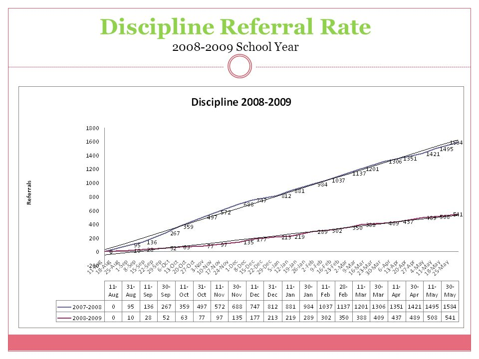 Discipline Referral Rate 2008-2009 School Year