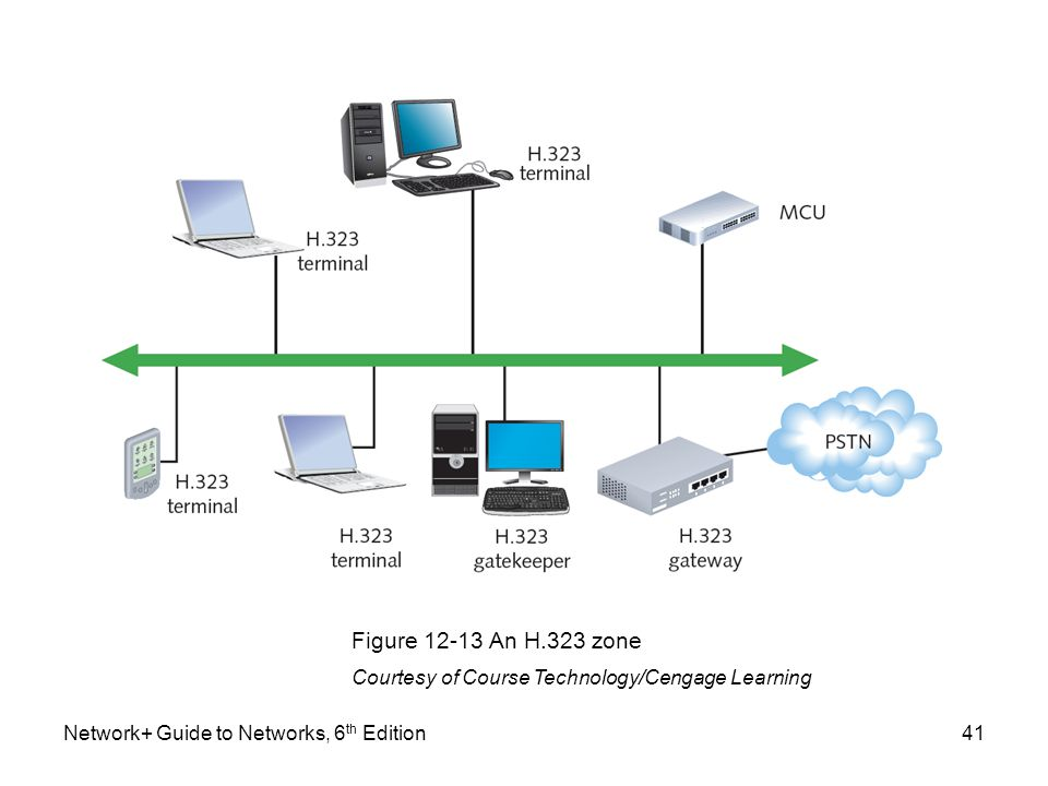 Network+ Guide to Networks, 6 th Edition41 Figure 12-13 An H.323 zone Courtesy of Course Technology/Cengage Learning