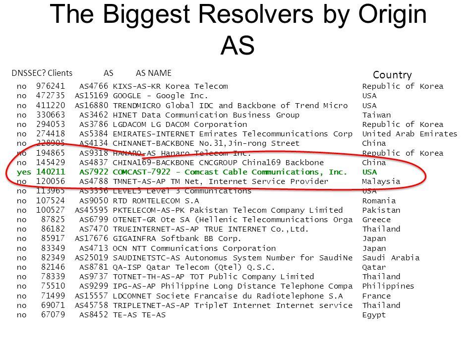 The Biggest Resolvers by Origin AS no 976241 AS4766 KIXS-AS-KR Korea Telecom Republic of Korea no 472735 AS15169 GOOGLE - Google Inc. USA no 411220 AS
