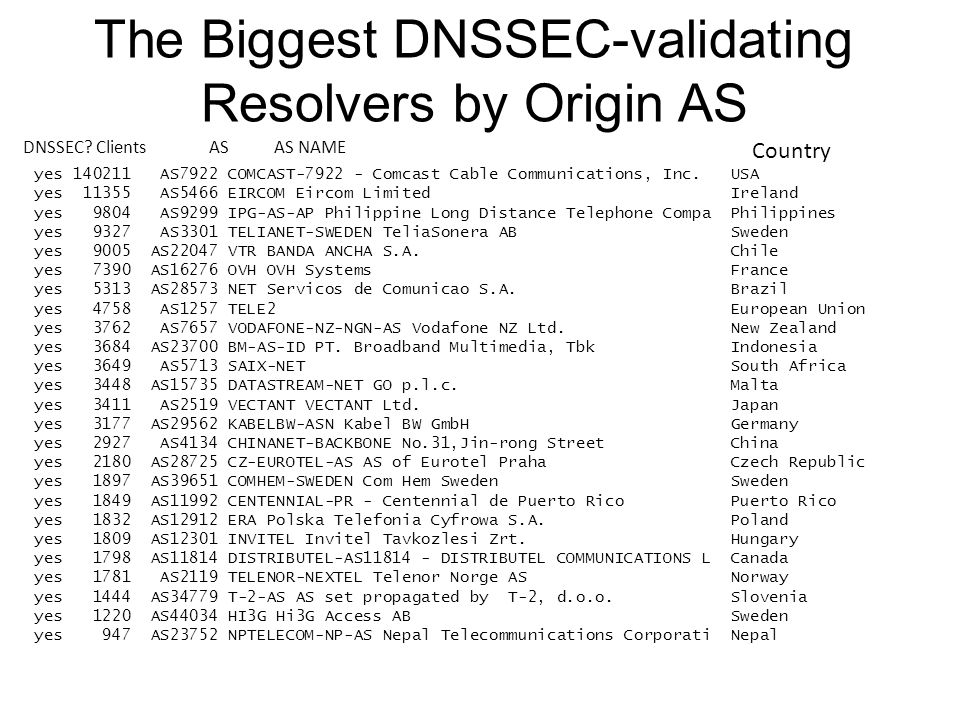 The Biggest DNSSEC-validating Resolvers by Origin AS yes 140211 AS7922 COMCAST-7922 - Comcast Cable Communications, Inc.