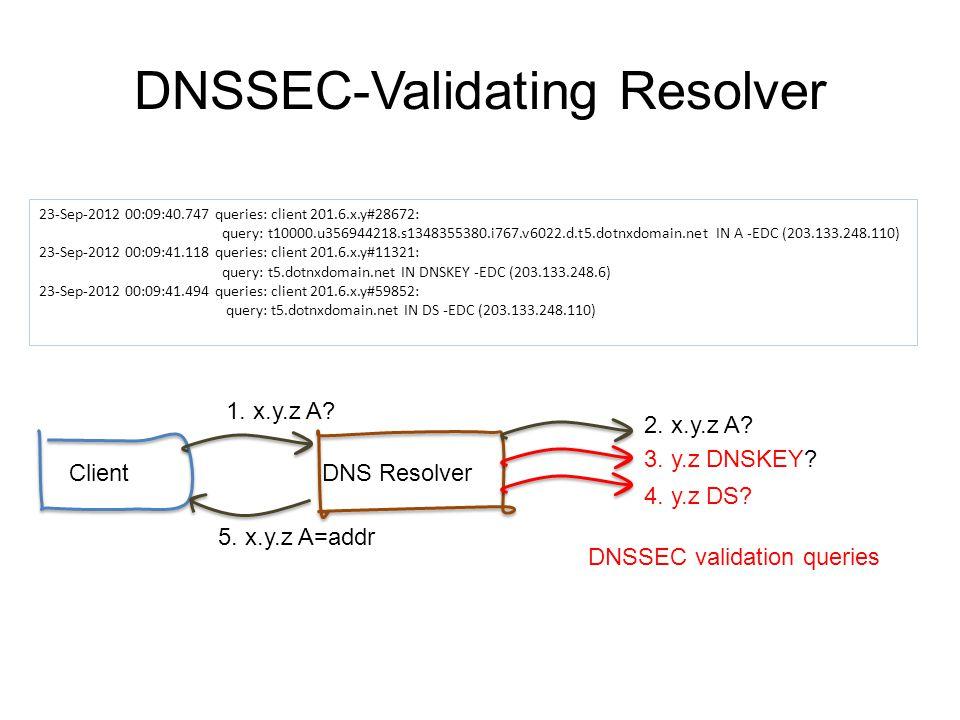 DNSSEC-Validating Resolver 23-Sep-2012 00:09:40.747 queries: client 201.6.x.y#28672: query: t10000.u356944218.s1348355380.i767.v6022.d.t5.dotnxdomain.