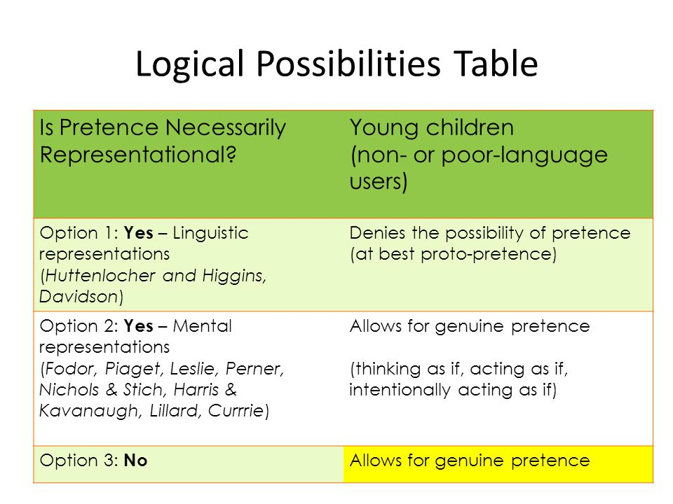 Is Pretence Necessarily Representational? Young children (non- or poor-language users) Option 1: Yes – Linguistic representations (Huttenlocher and Hi